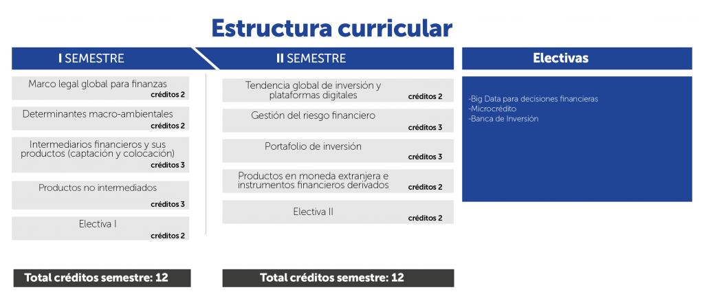 Plan de estudio | especialización en Productos y Servicios Financieros